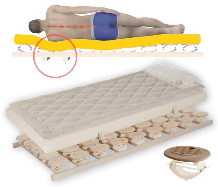 der Relax 2000 Lattenrost mit Schulterabsenkung und das Relax 2000 Bettsystem bieten Komfort rund ums Bett